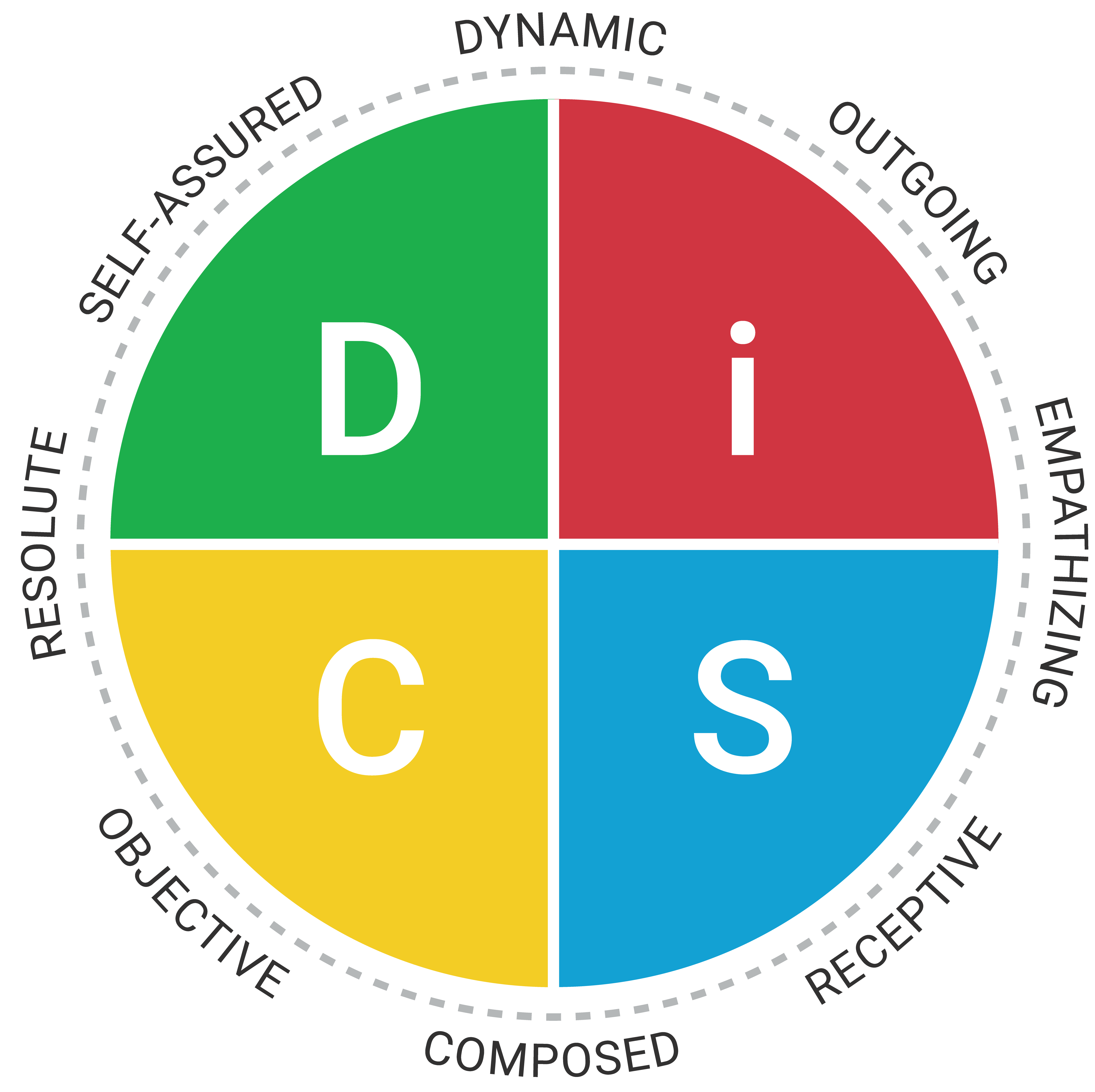 Everything DiSC Agile EQ DiSC Map
