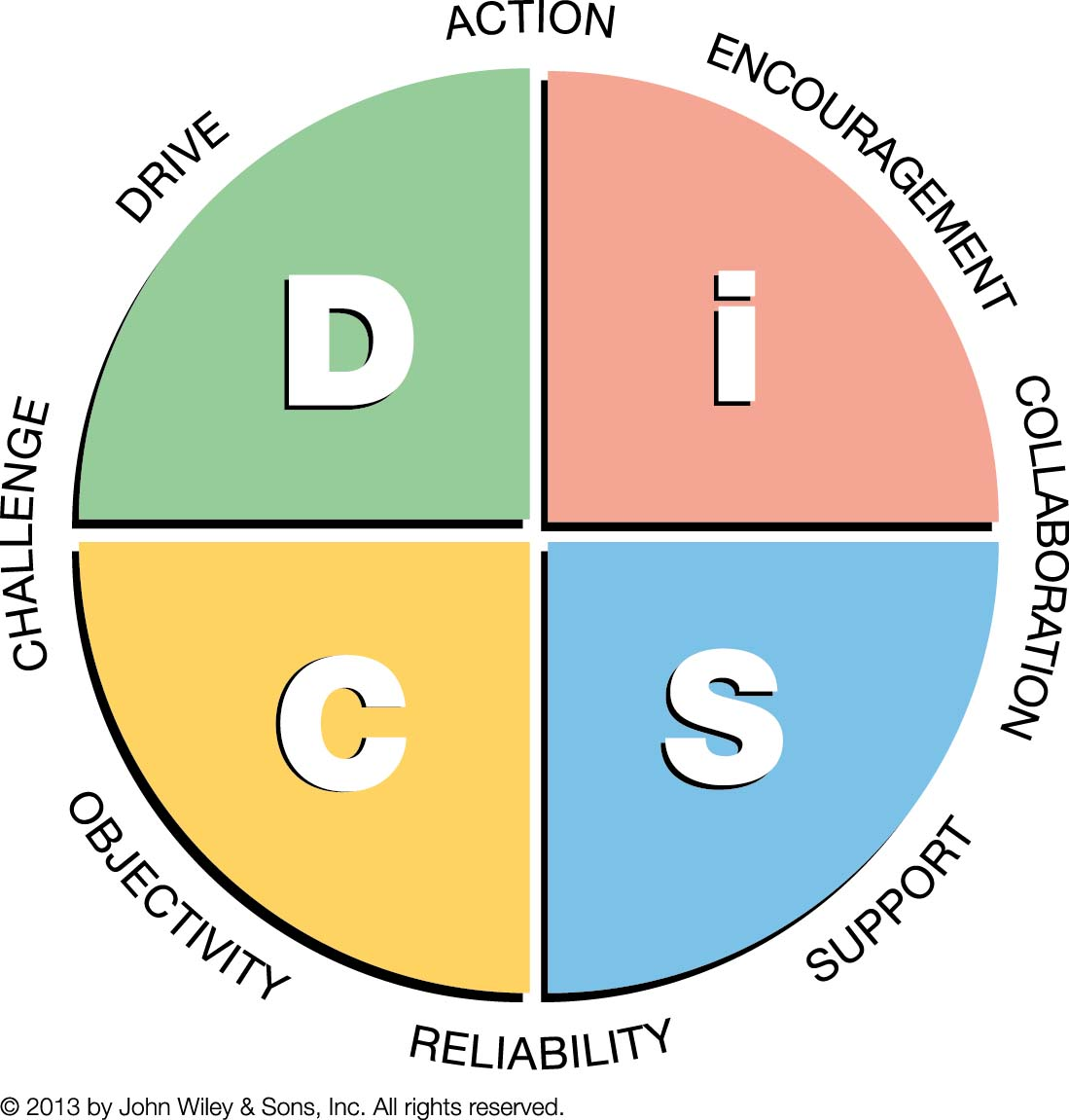 Everything DiSC Management Map Pastel