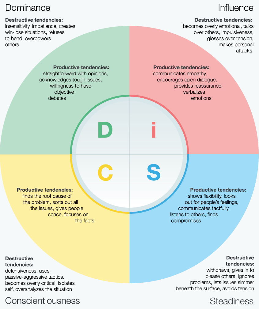 Overview of DiSC in Conflict Image