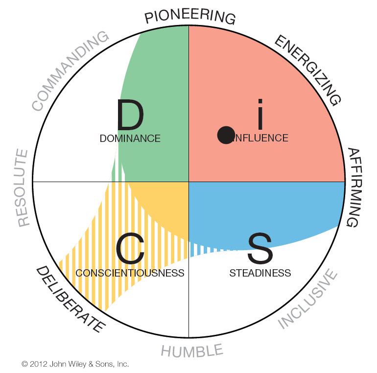 Everything DiSC Work of Leaders Four Priorities